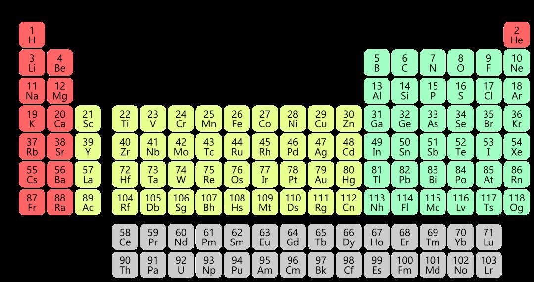 Jaksollinen järjestelmä, jossa on väritetty s-lohkon alkuaineet punaisella, p-lohkon alkuaineet vihreällä, d-lohkon alkuaineet keltaisella ja f-lohkon alkuaineet harmaalla.