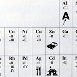Osa alkuaineiden hapetuslukuja esittelevää jaksollista järjestelmää, jossa on kadmiumin kohdalla talon kuva, hopean kohdalla aterimien kuva, sinkin kohdalla sängyn kuva ja alumiinin kohdalla A-kirjaimen alle osoittava nuoli.