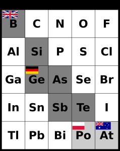 Osa jaksollisen järjestelmän ryhmistä 13–17, joissa on tummanharmaalla taustalla B, Si, As, Te, Ge ja Sb sekä vaaleanharmaalla taustalla At ja Po. Lisäksi B:n kohdalla on Britannian lippu, At:n kohdalla Australian lippu, Ge:n kohdalla Saksan lippu ja Po:n kohdalla Puolan lippu.