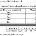 Vuoden 2014 ja 2019 lääketieteellisen valintakokeiden absorbanssitaulukot.